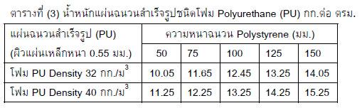 ตารางเปรียบเทียบความหนาฉนวน PS และ PU ที่อุณหภูมิห้องเย็นต่างกัน
