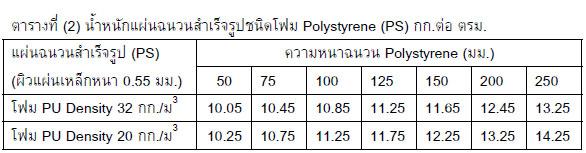 ตารางที่ น้ำหนักแผ่นฉนวนสำเร็จรูปชนิดโฟม Polystyrene (PS) กก.ต่อ ตรม.