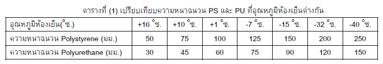 ตารางที่ น้ำหนักแผ่นฉนวนสำเร็จรูปชนิดโฟม Polyurethane (PU) กก.ต่อ ตรม.